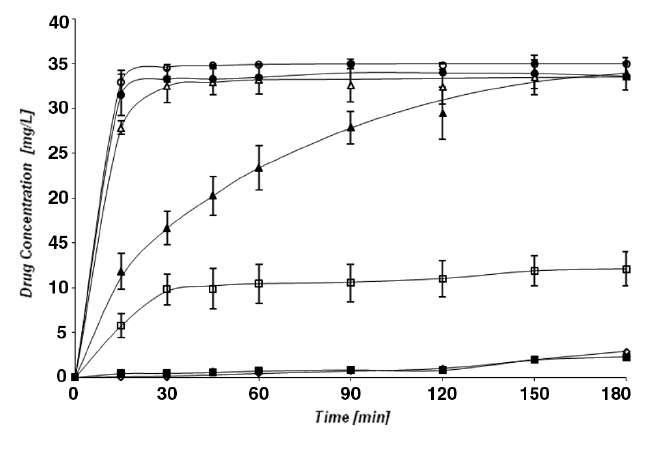 Fig. 5. The dissolution behaviour of diclofenac sodium (100% ~ 35 mg) in dissolution media of different pH values: ◊ phosphate buffer pH 2.0; ■ McIlvaine´s buffer pH 3.2; □ phosphate buffer pH 4.5; ▲McIlvaine´s buffer pH 6.8; ∆ phosphate buffer pH 7.4; ● phosphate buffer pH 8.0; and ○ purified water 