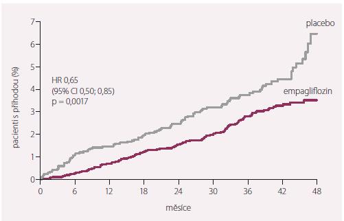Hospitalizace pro srdeční selhání ve studii EMPA-REG OUTCOME.