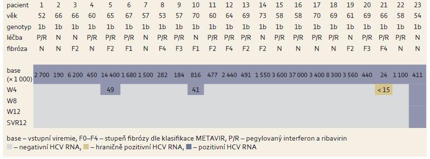 Změny hladin HCV RNA během léčby u pacientů po transplantaci jater. Tab. 8. Changes in HCV RNA levels during treatment in patients after liver transplantation.