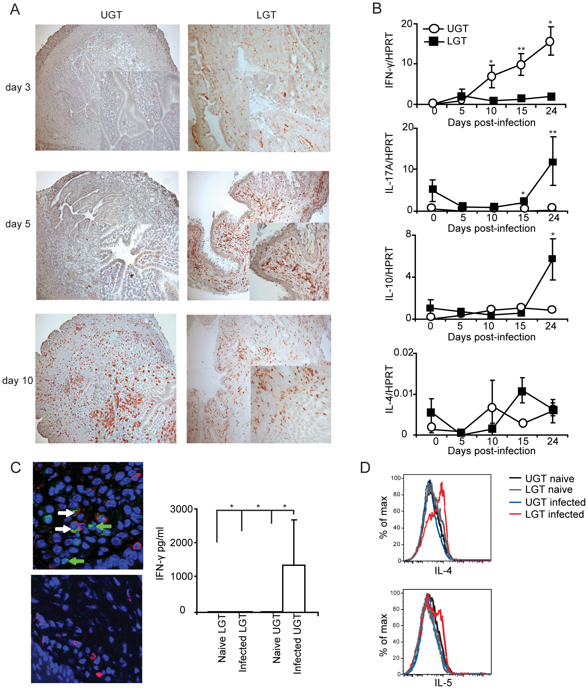 Distinct cytokine mRNA profiles in different regions of the genital tract during <i>C. trachomatis</i> infection.