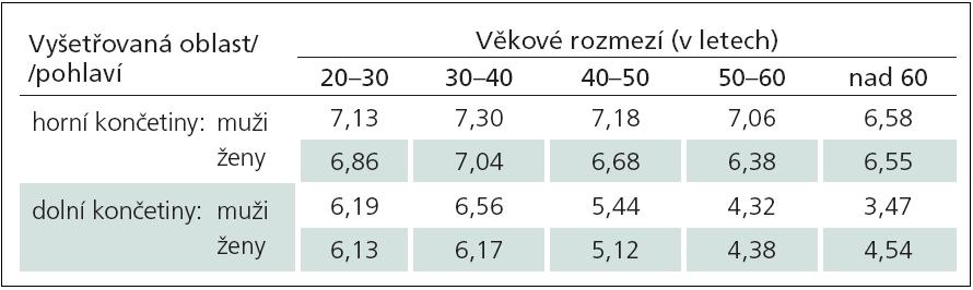 """Tab. 5b) Doporučené normální limity hodnot vibračních prahů při použití 64Hz ladičky u zdravých dobrovolníků v závislosti na vyšetřované oblasti, pohlaví a věku (data jsou uvedena jako dolní normální limit odvozený jako """"průměr – 2SD"""" hodnot normativního souboru)."""