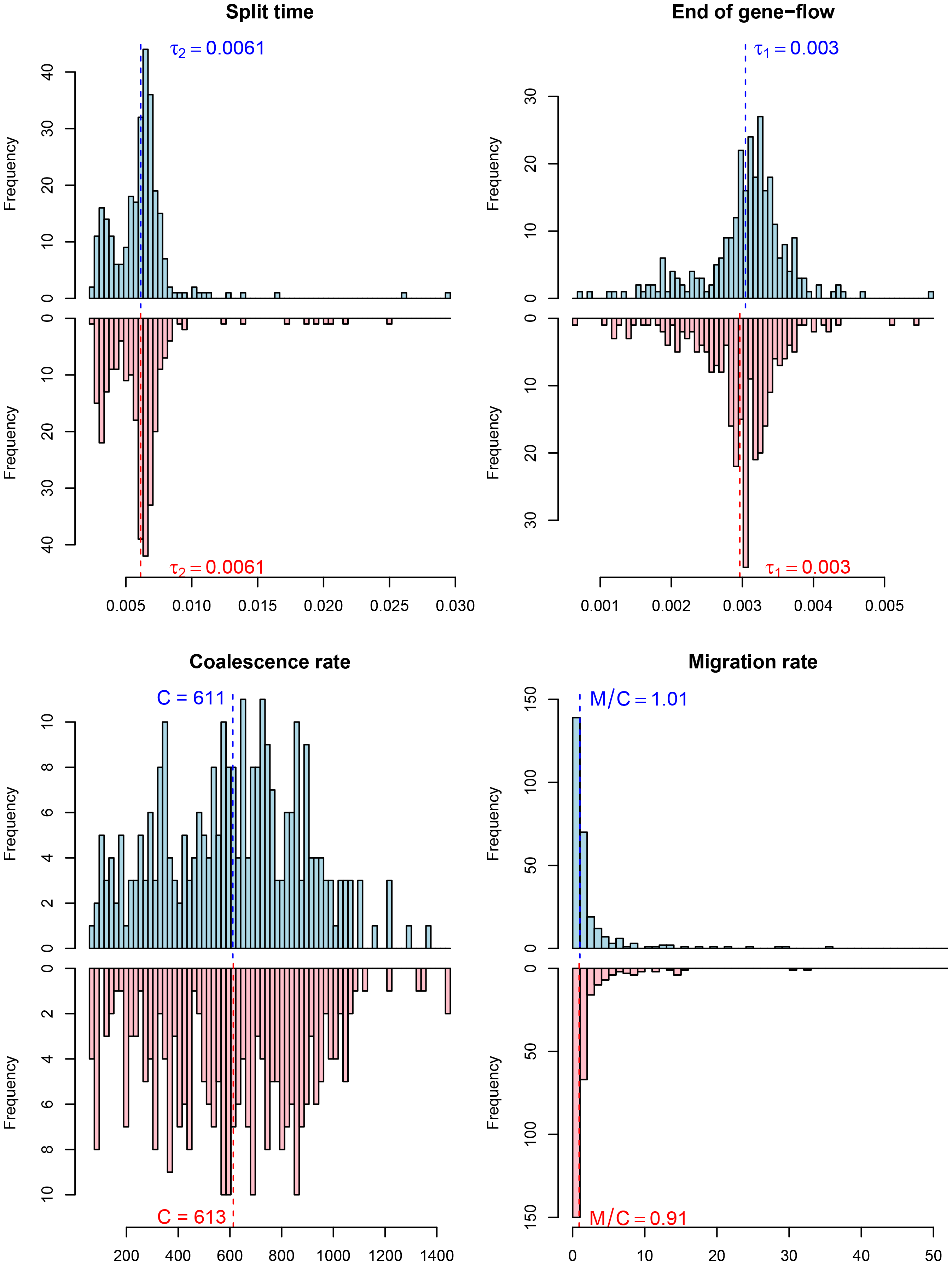 Parameter estimates for the human/chimpanzee split with the isolation-with-migration model.