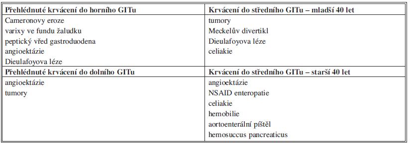 Přehled příčin OGIB Tab. 1: Overview of OGIB causes