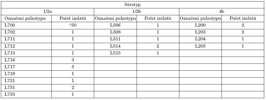 Označení a počet pulzotypů L. monocytogenes podle sérotypu