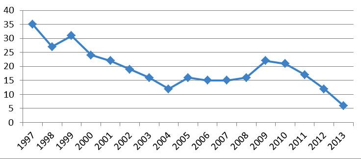 Počet provedených AMT na KDORL Brno v letech 1997–2013.