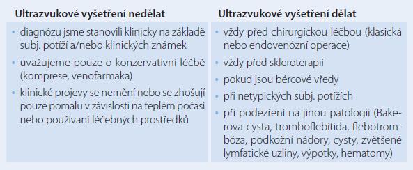 Ultrazvukové vyšetření a diagnostika chronického žilního onemocnění.