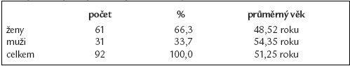 Charakteristika souboru 92 pacientů s podezřením na biliární komplikace po laparoskopické cholecystektomii.