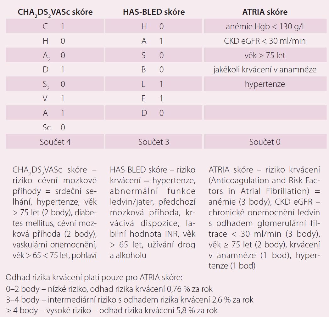 CHA<sub>2</sub>DS<sub>2</sub>VASc, HAS-BLED skóre a ATRIA skóre.