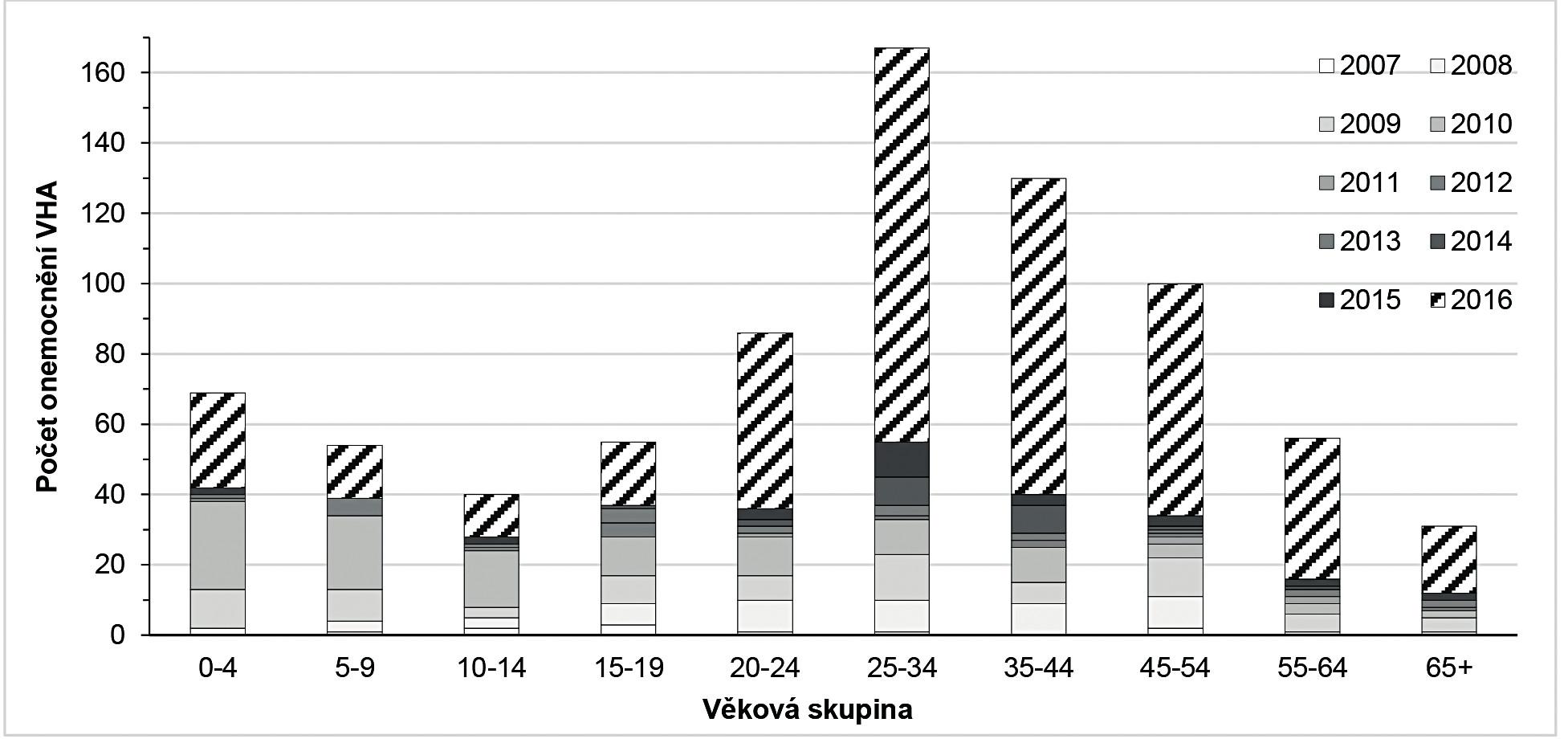 Výskyt VHA podle věkových skupin v JMK v letech 2006–2016 Figure 2. VHA by age group in the South Moravian Region in 2006–2016