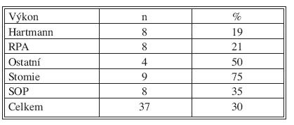 Počet úmrtí a procento letality ve vztahu k operačnímu výkonu  Tab. 7. Letality rate according to surgical procedure