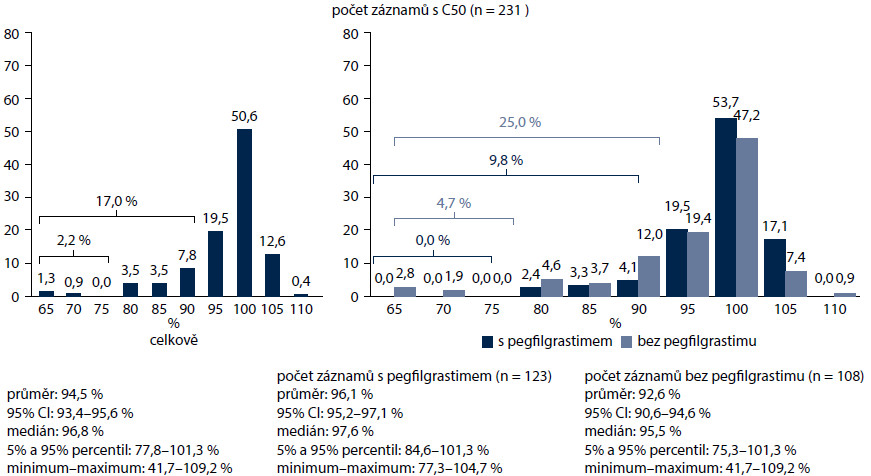 Diagnóza C50 – dodržování intenzit chemoterapeutických režimů.