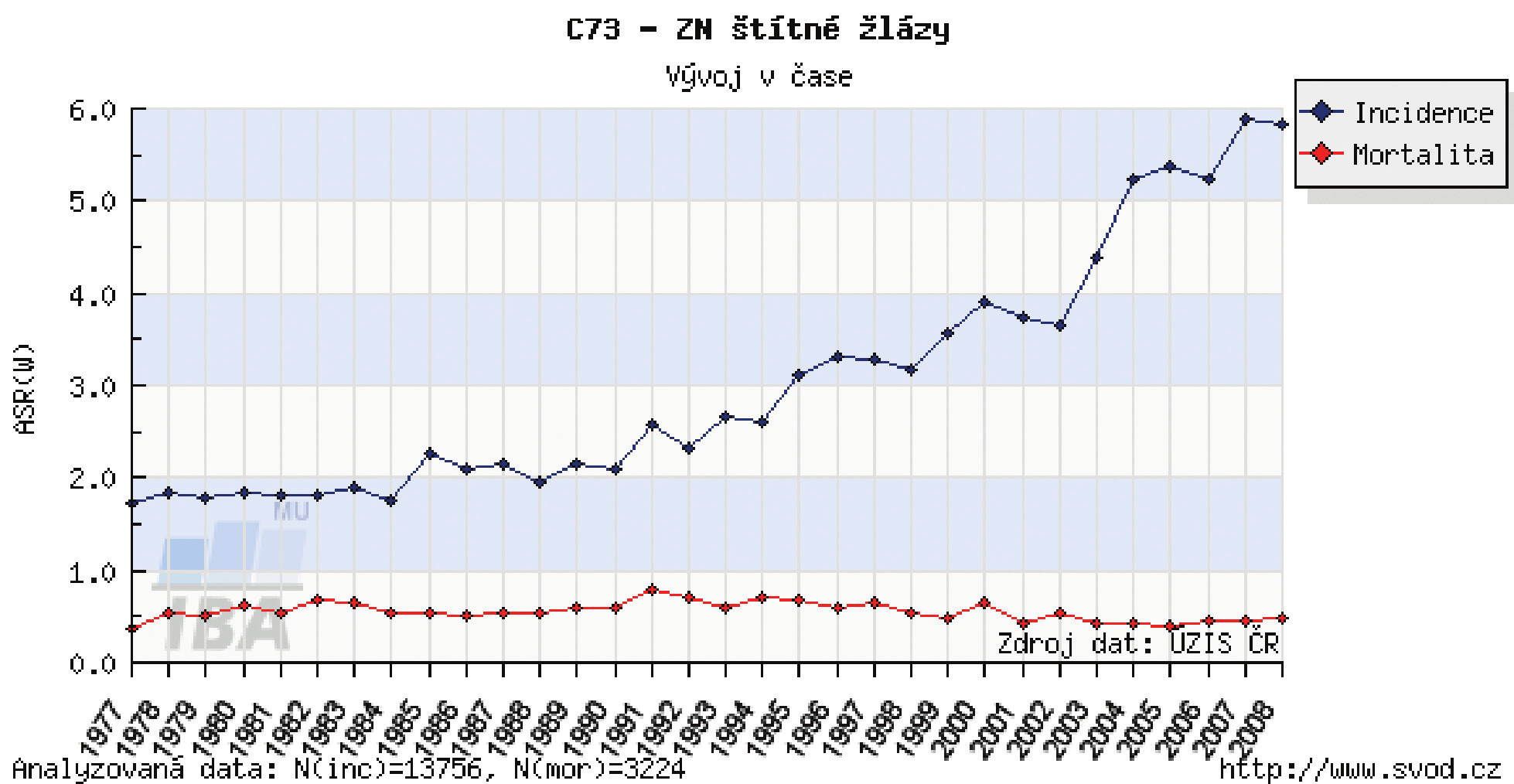 Incidence a mortalita karcinomů štítné žlázy v ČR Graph 1: Incidence and mortality for thyroid carcinoma in the Czech Republic