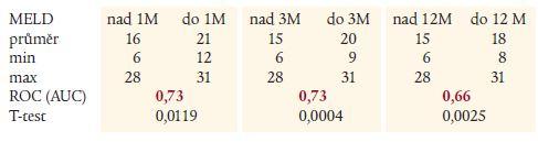 Hodnoty MELD skóre v jednotlivých podskupinách s výsledky statistického hodnocení.