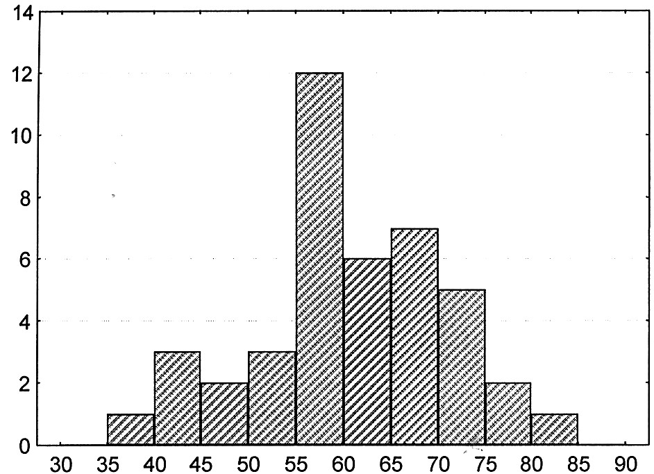 Histogram věku pacientů v letech Graph 1. Histogram showing the patients' age (in years)