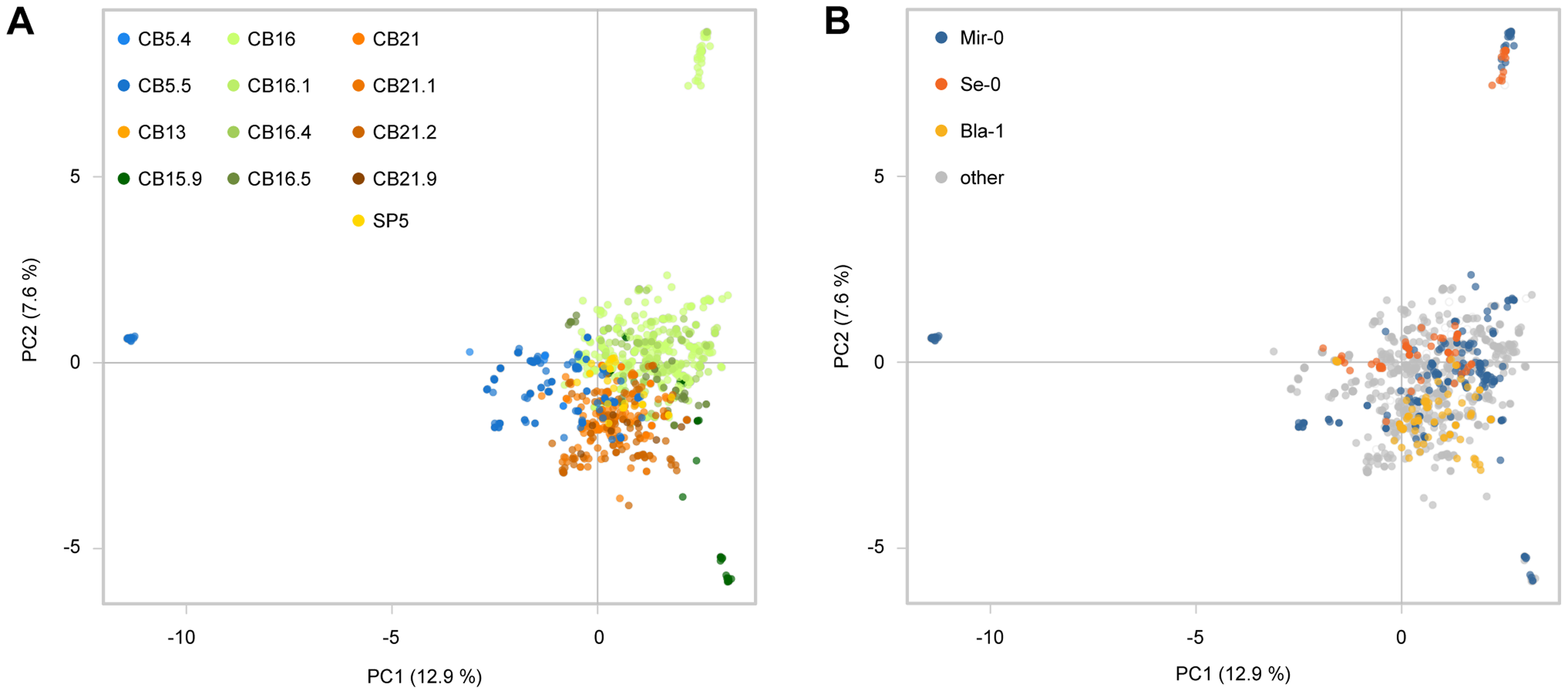 Genome-wide analysis of Costa Brava populations.