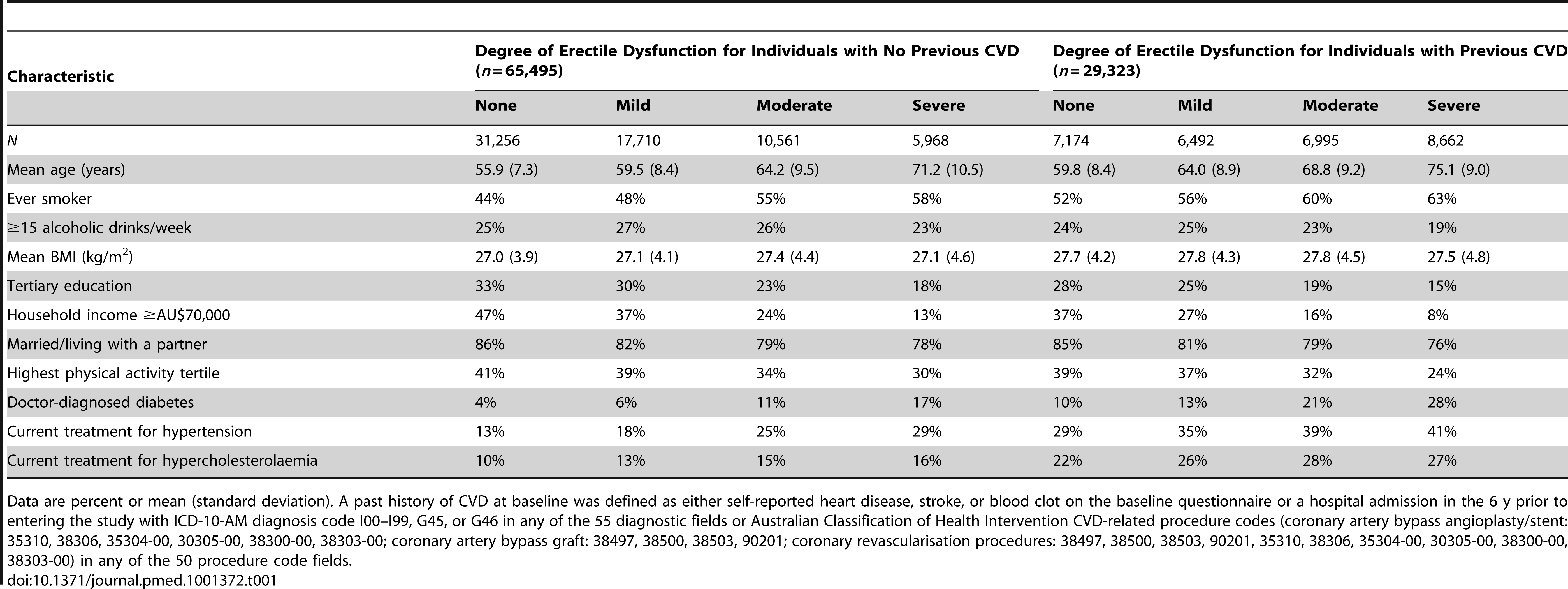 Characteristics of study population according to CVD history and degree of erectile dysfunction at baseline.
