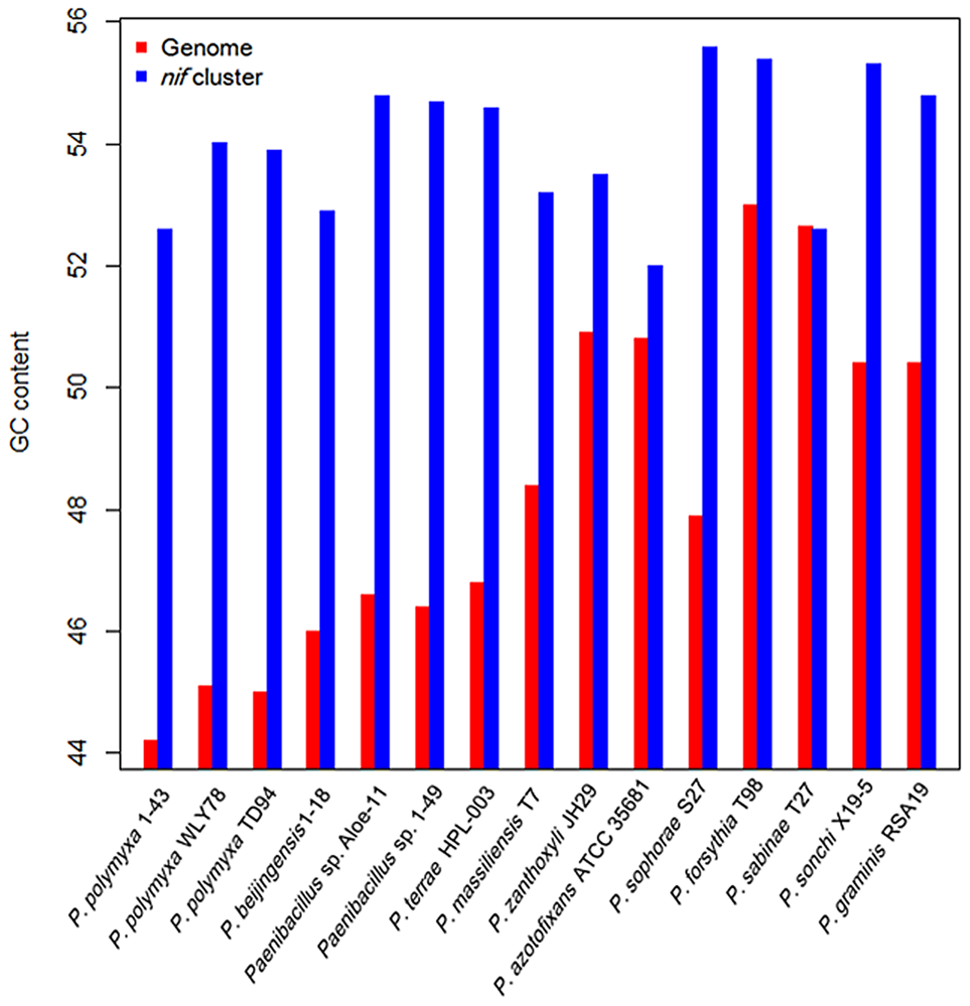 Comparison of G+C contents of the <i>nif</i> clusters with those of the average of the chromosomal genomes.