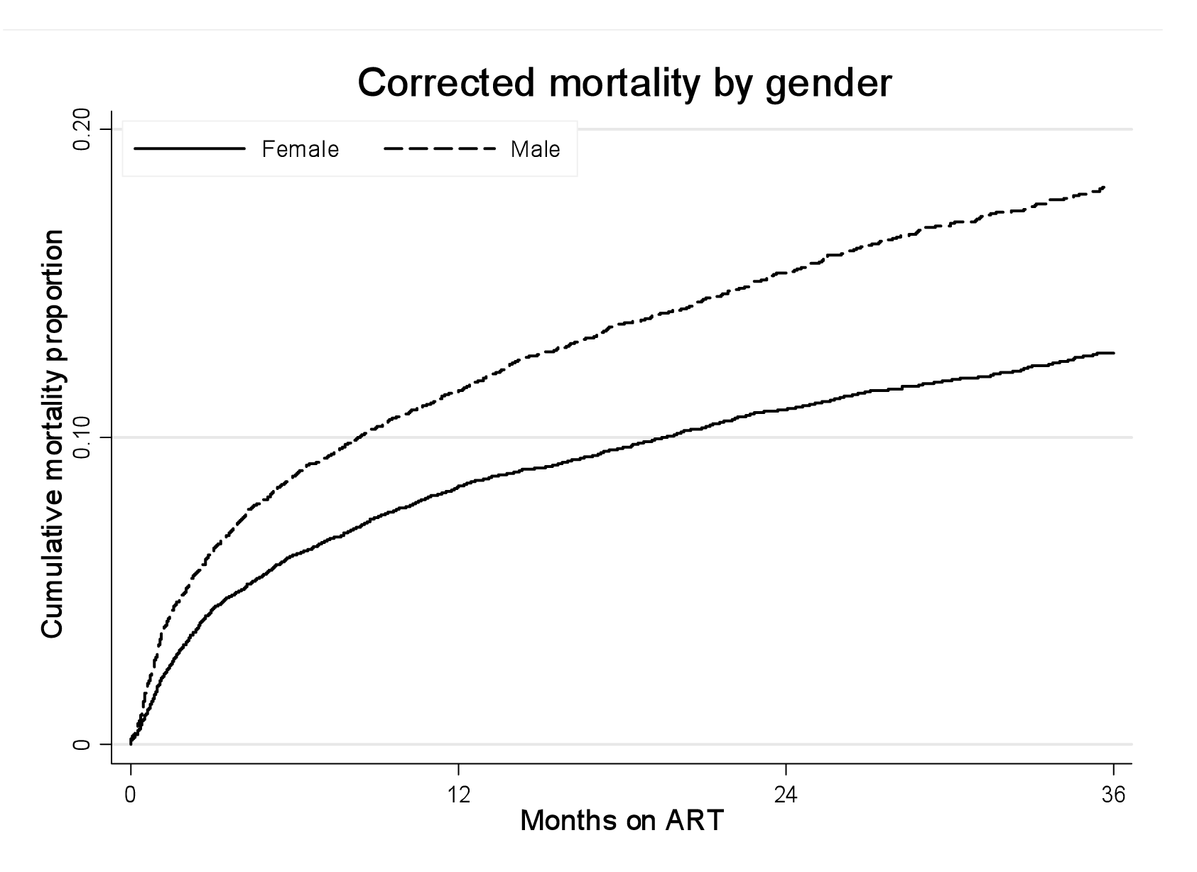 Mortality by gender and ART duration.