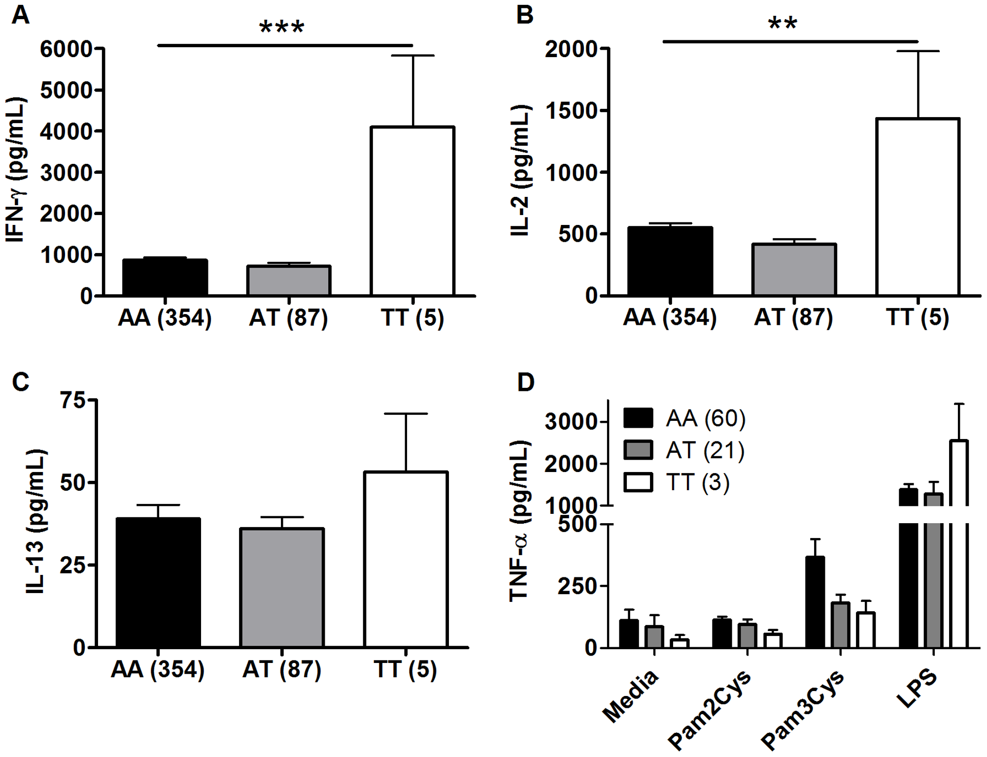 TLR1 polymorphism A1188T is associated with increased Th1 cytokine production in response to BCG stimulation. A-C.