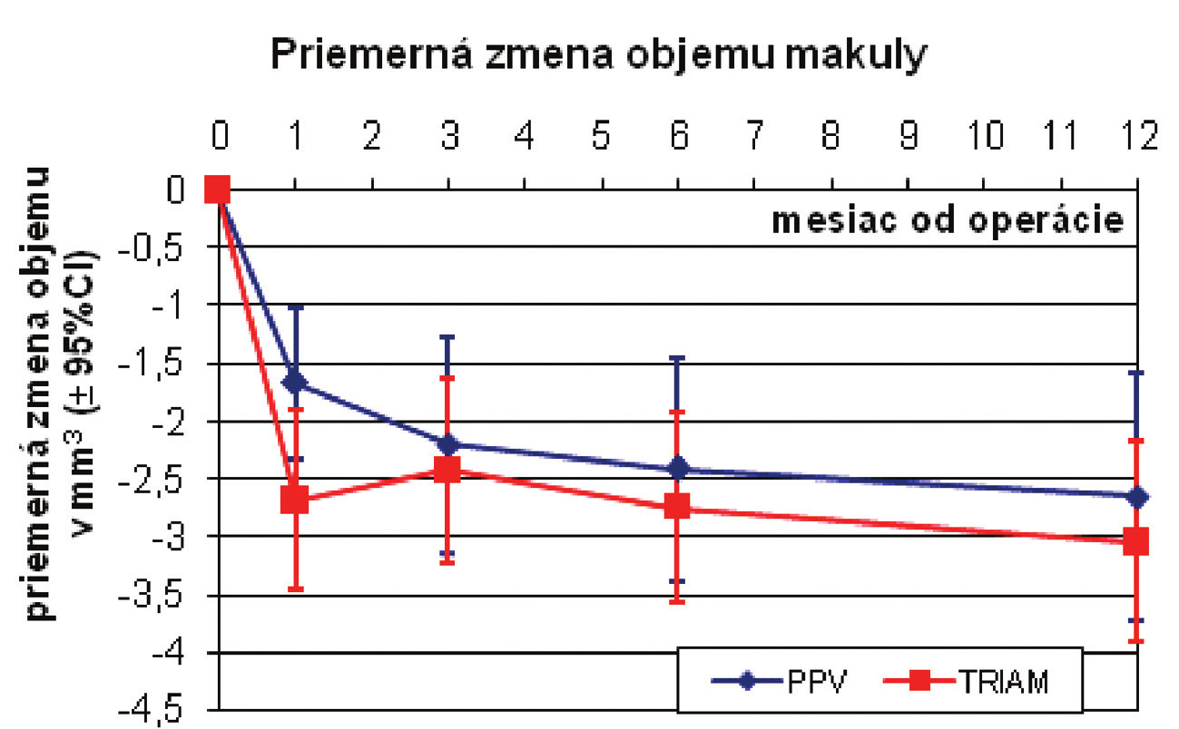 Priemerná zmena objemu makuly (mm<sup>3</sup>)