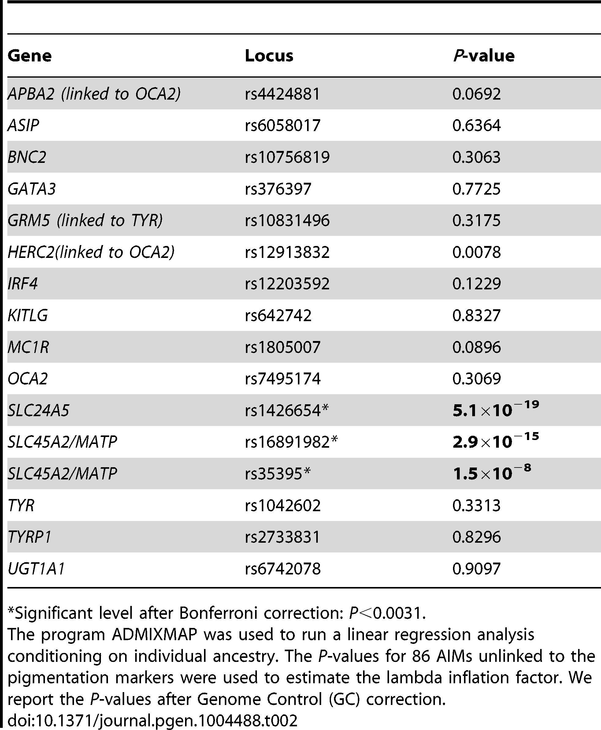 Association of genetic markers within or nearby skin pigmentation genes with melanin levels.