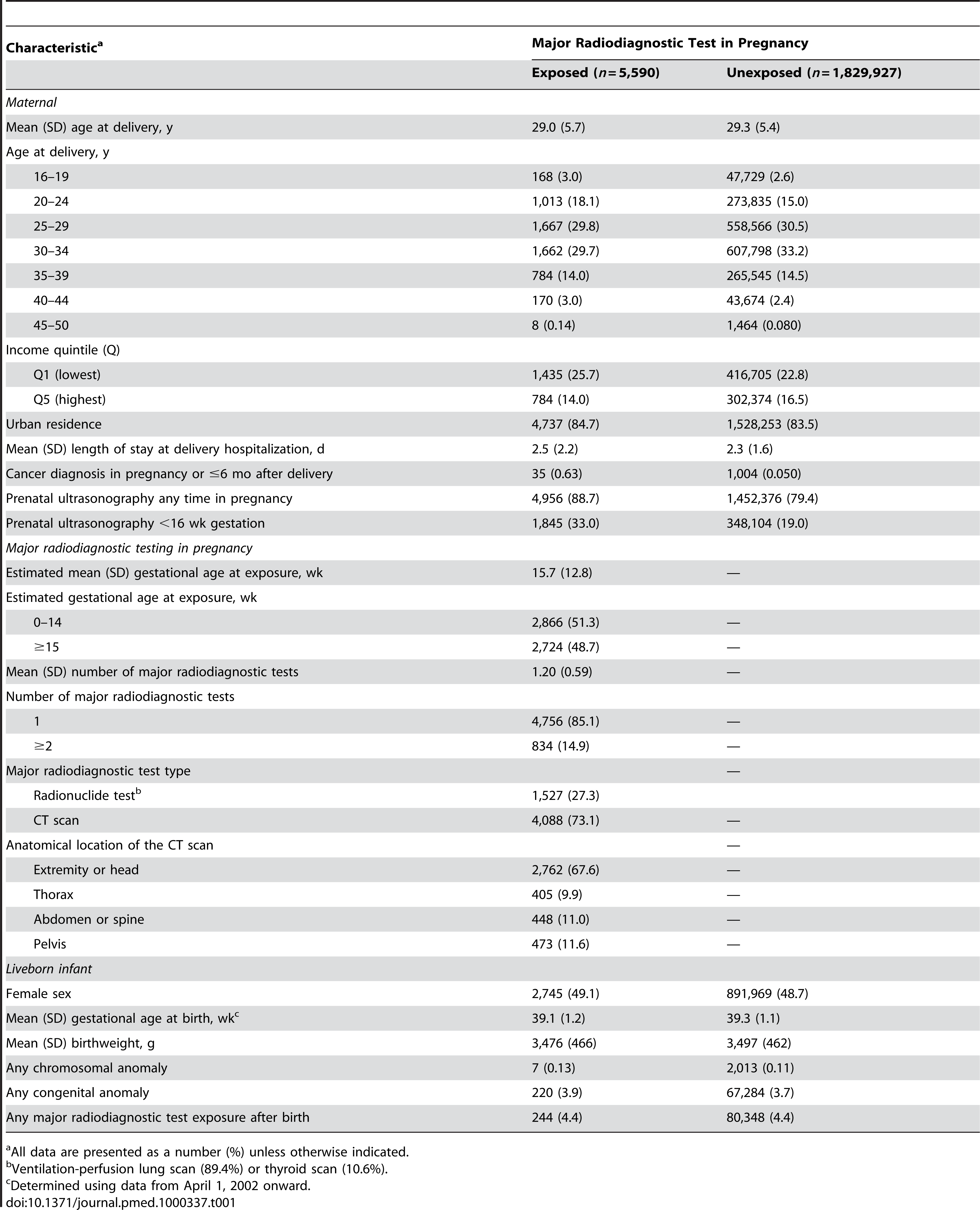 Characteristics of mothers and their infants who were and who were not exposed to a major radiodiagnostic testing in pregnancy.