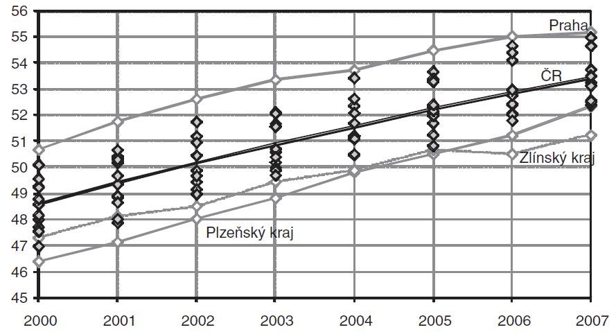 Vývoj průměrného věku lékařů z oboru praktické lékařství pro děti a dorost, kraje ČR, 2000–2007, koncové stavy