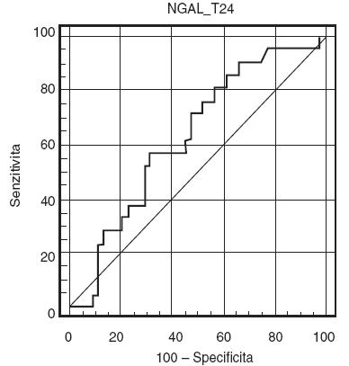 ROC-křivka pro močový NGAL 24 hodin po zahájení operace Plocha pod křivkou (AUC) je 0,627 (95% confidence interval, 0,498–0,744).