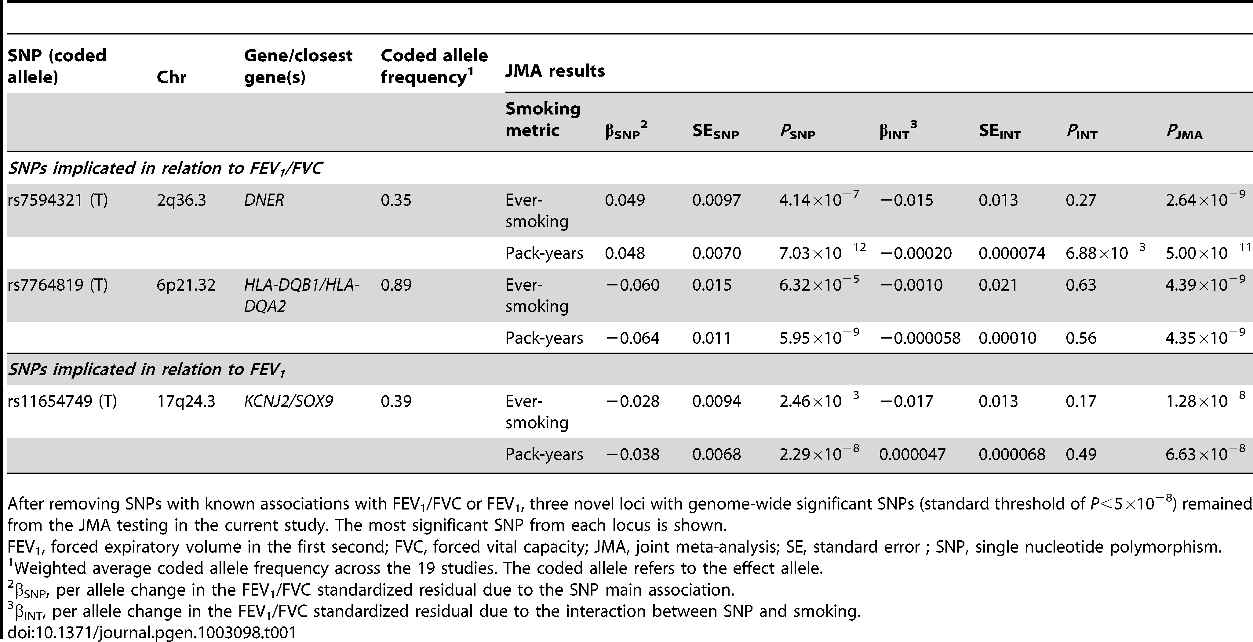 Genome-wide significant SNPs from the joint meta-analysis (JMA) of SNP and SNP-by-smoking (ever-smoking or pack-years) interaction in relation to pulmonary function.
