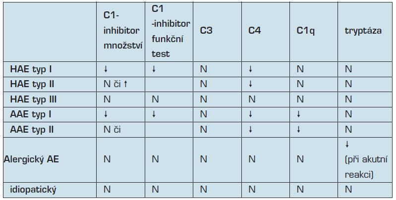 Laboratorní nálezy v diferenciální diagnostice (HAE-hereditární angioedém, AAE – získaný angioedém, AE- angioedém, N-normální), upraveno dle Kulínek, 2004.