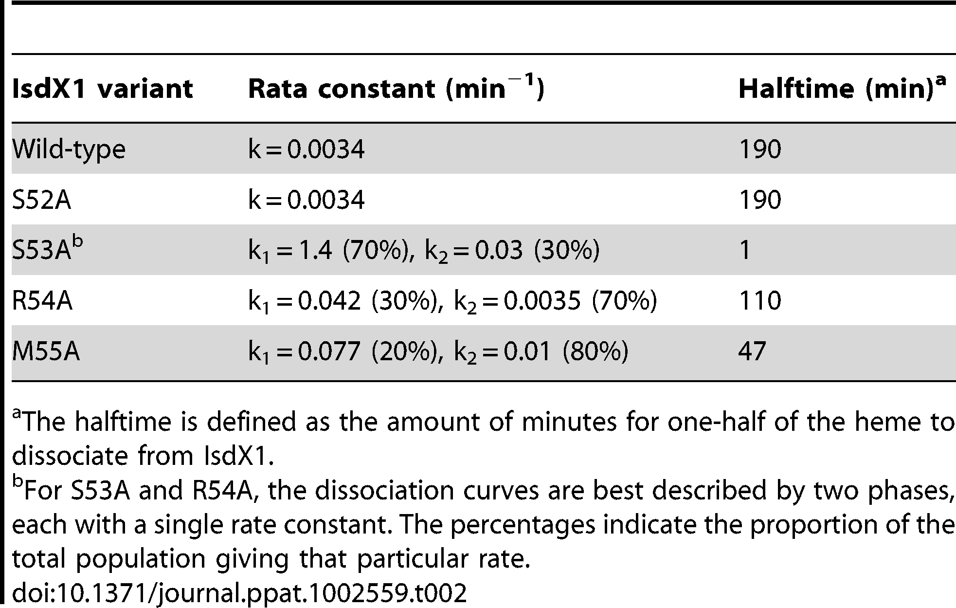 Rate constants for heme dissociation from IsdX1 variants.