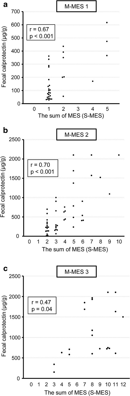 Scatterplot showing correlation of fecal calprotectin (FC) level with sum of Mayo endoscopic subscore for 5 colonic segments (S-MES) in patients with a maximum MES (M-MES) of 1, 2, and 3. a M-MES 1. b M-MES 2. c M-MES 3