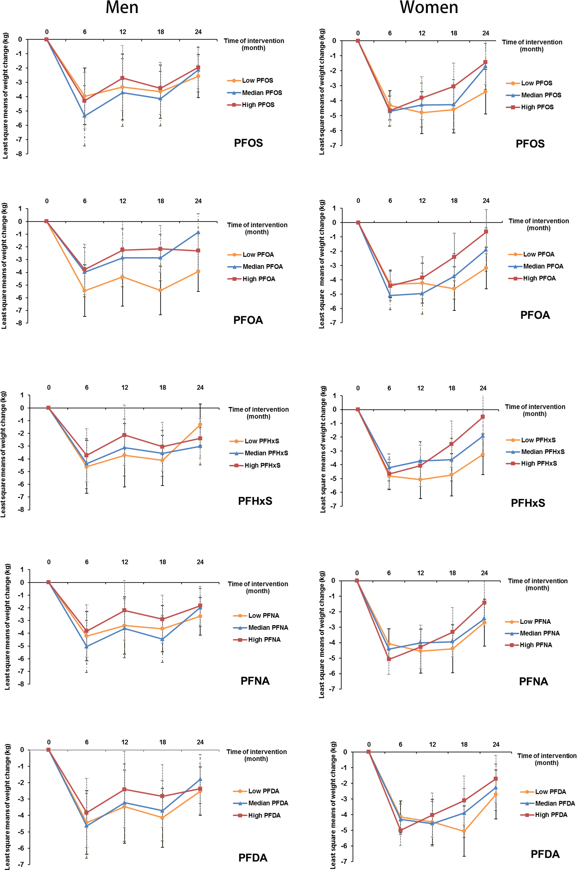 Trajectory of changes in body weight in men and women according to tertiles of PFAS concentrations.