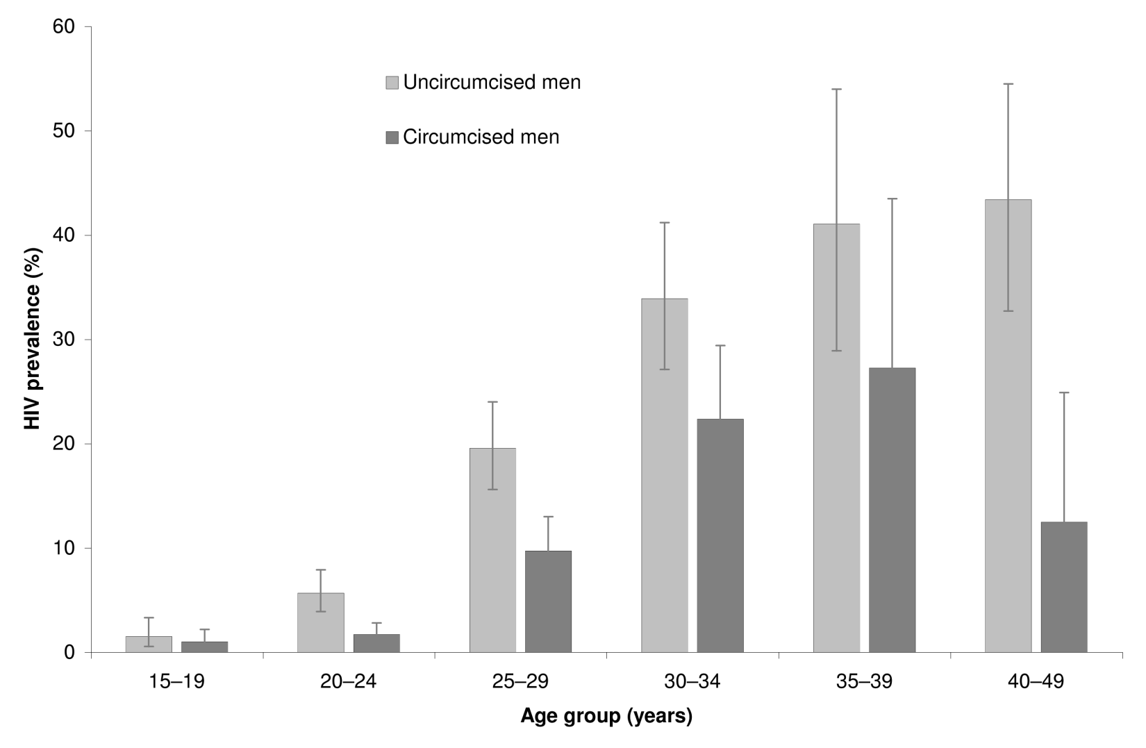 HIV prevalence rates by age group and circumcision status (<i>n</i> = 3,338).