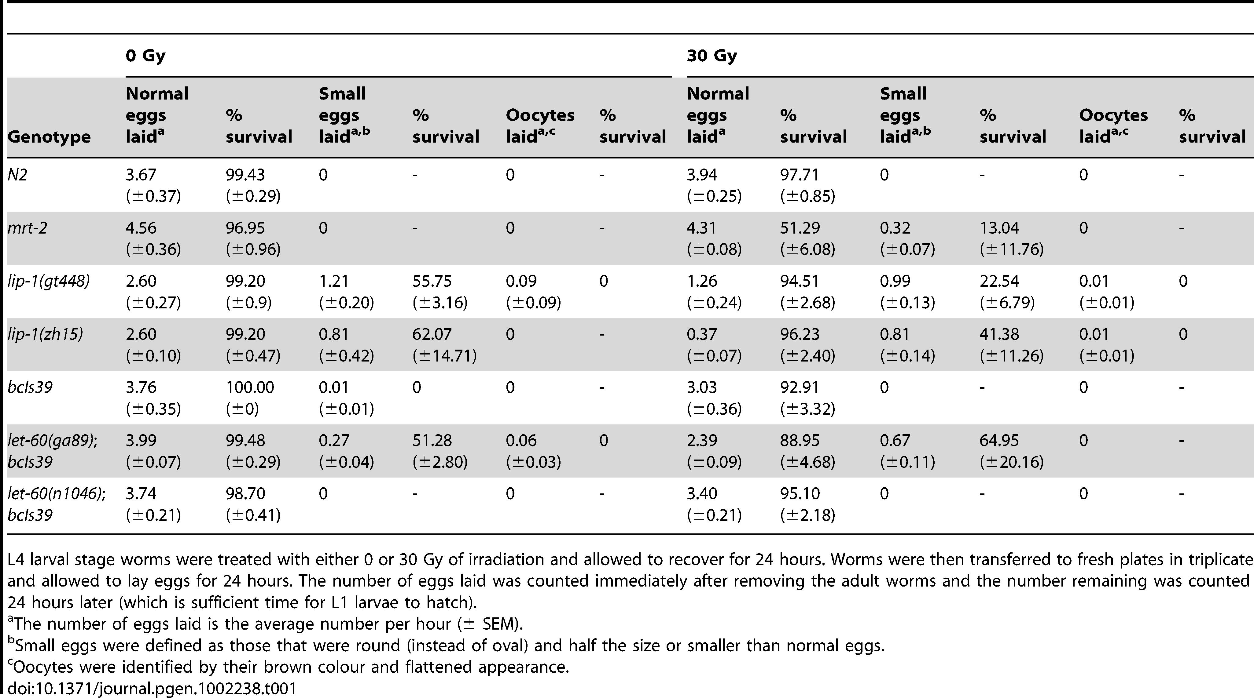 <i>lip-1(lf)</i> and <i>let-60(gf)</i> mutants do not show radiation sensitivity.