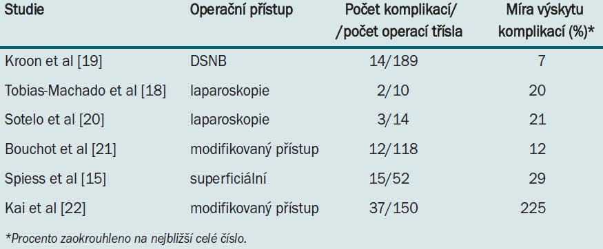 Míra výskytu komplikací v nejnovějších studiích zabývajících se ILND (modifikovaná, superficiální, laparoskopická ILND a DSNB).
