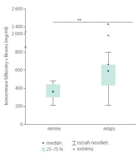 Porovnání koncentrace bílkoviny v likvoru u pacientů s NMO SD v okamžiku relapsů a remise onemocnění.