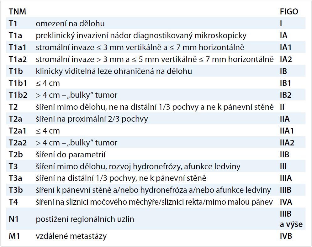Klasifikace TNM a FIGO zhoubných nádorů děložního hrdla.