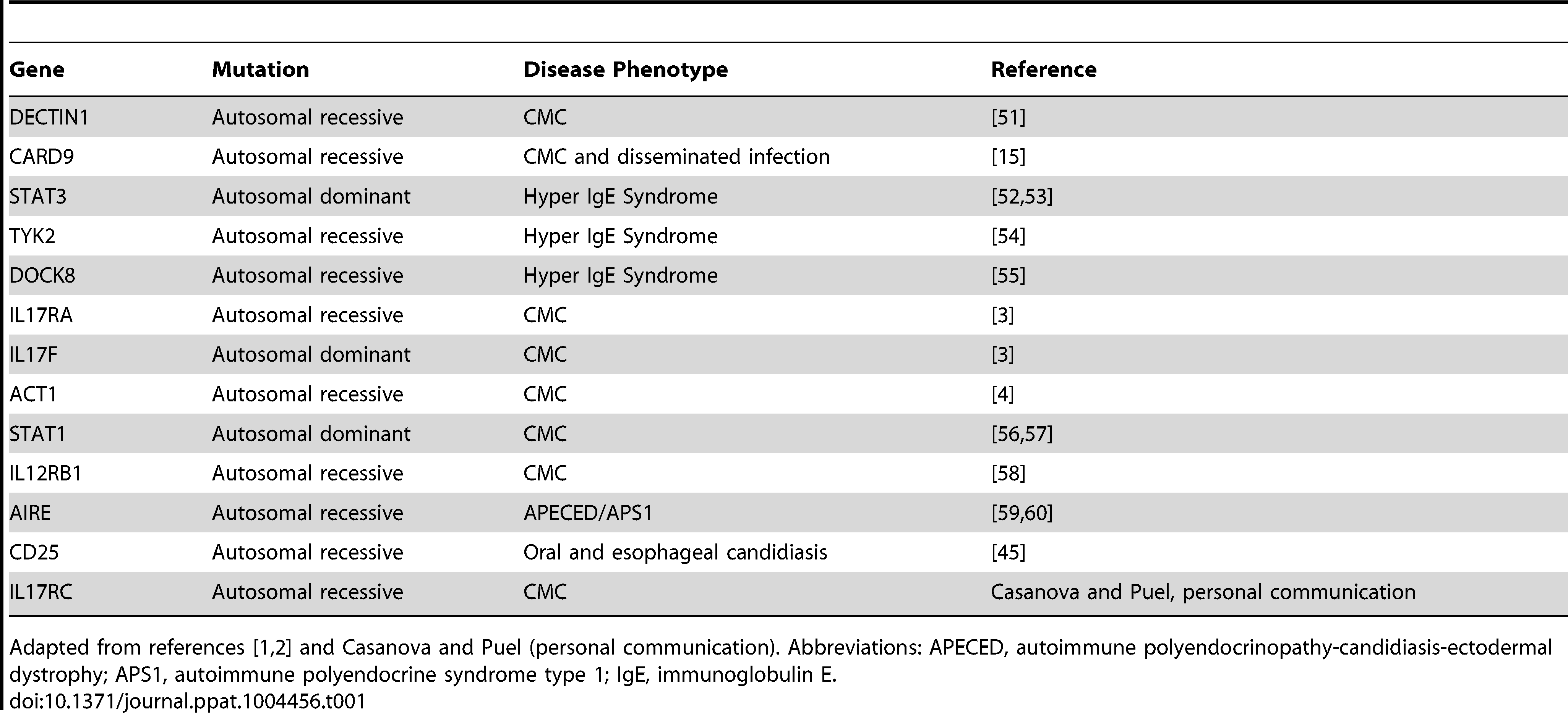 Human genetic defects associated with susceptibility to <i>Candida</i> infections.