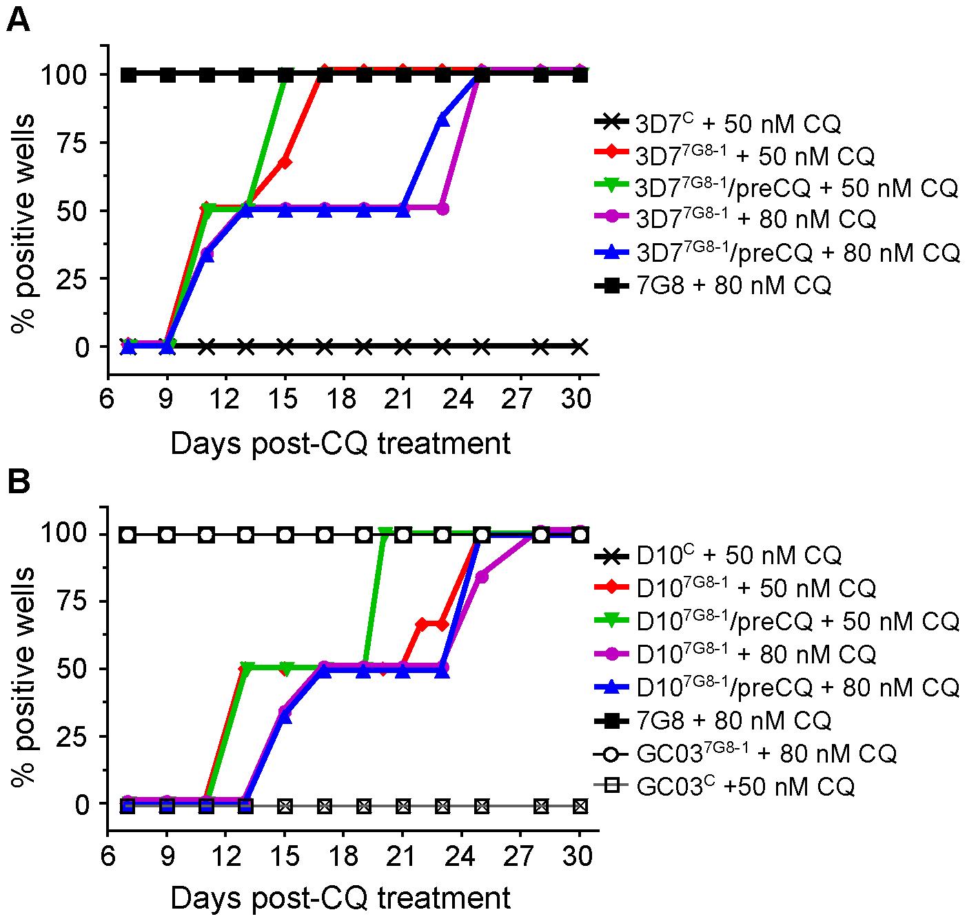 CQ recrudescence data for <i>pfcrt</i> -modified and parental clones.