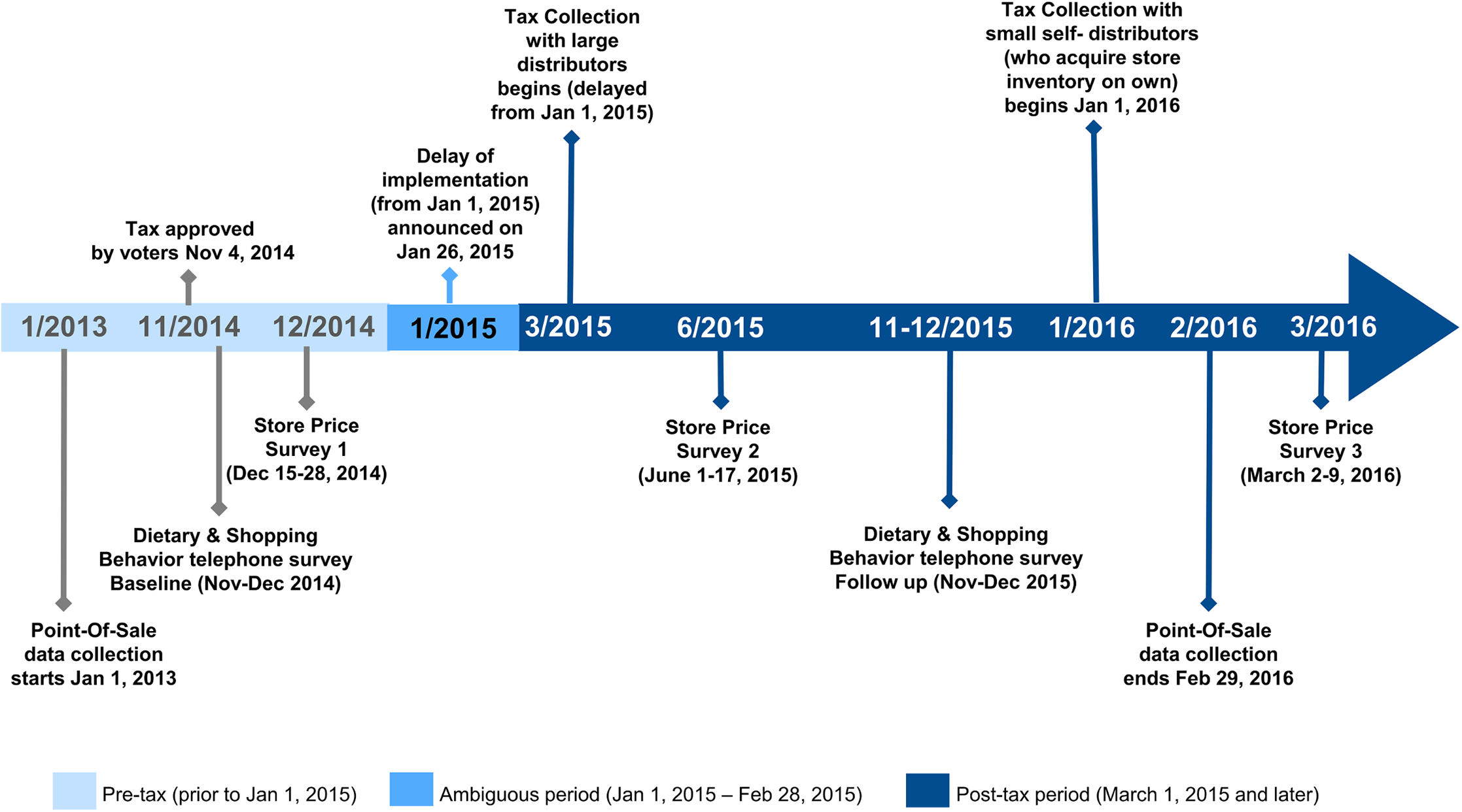 Berkeley sugar-sweetened beverage tax implementation and evaluation timeline.