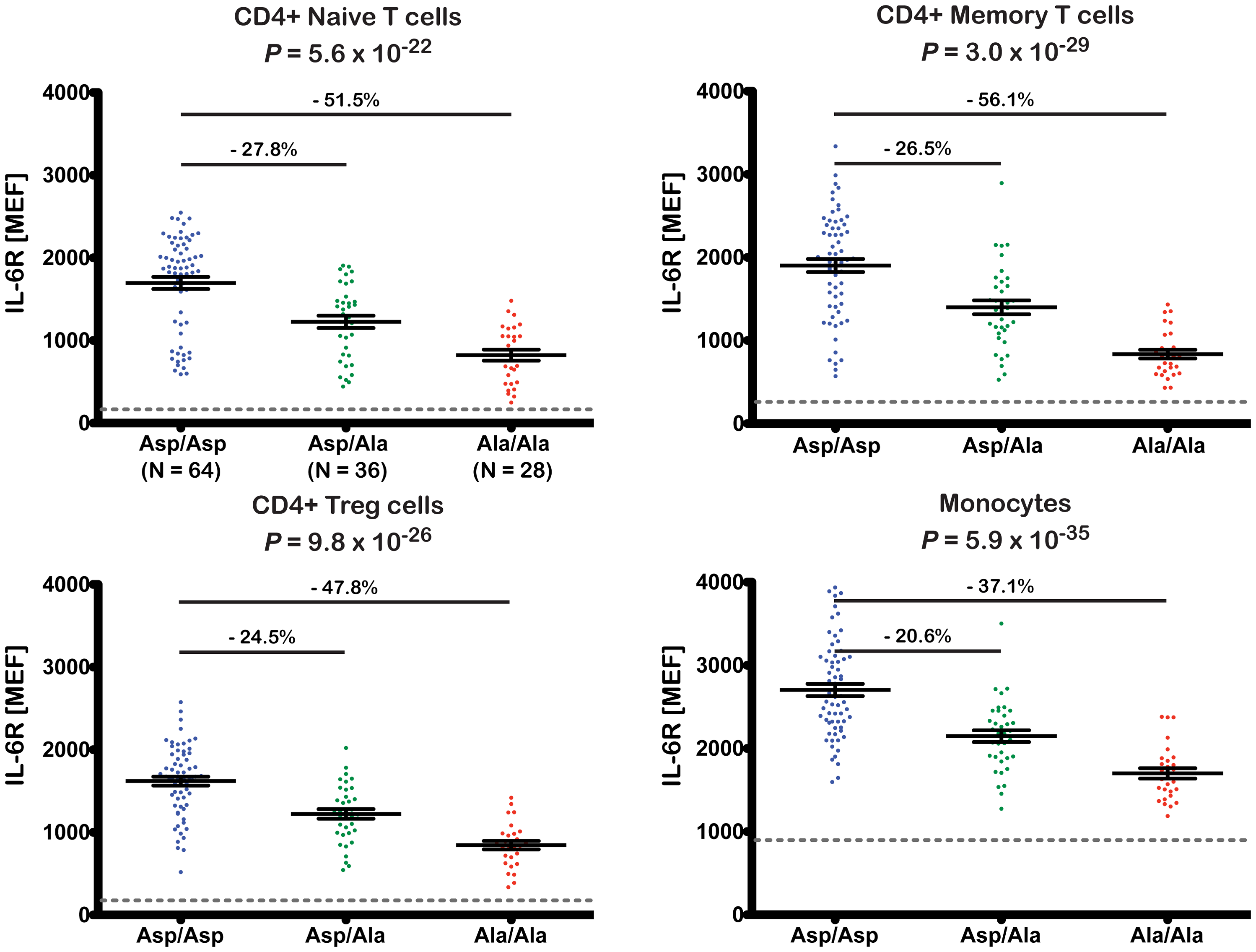 The 358Ala allele is associated with decreased levels of membrane-bound IL-6R.