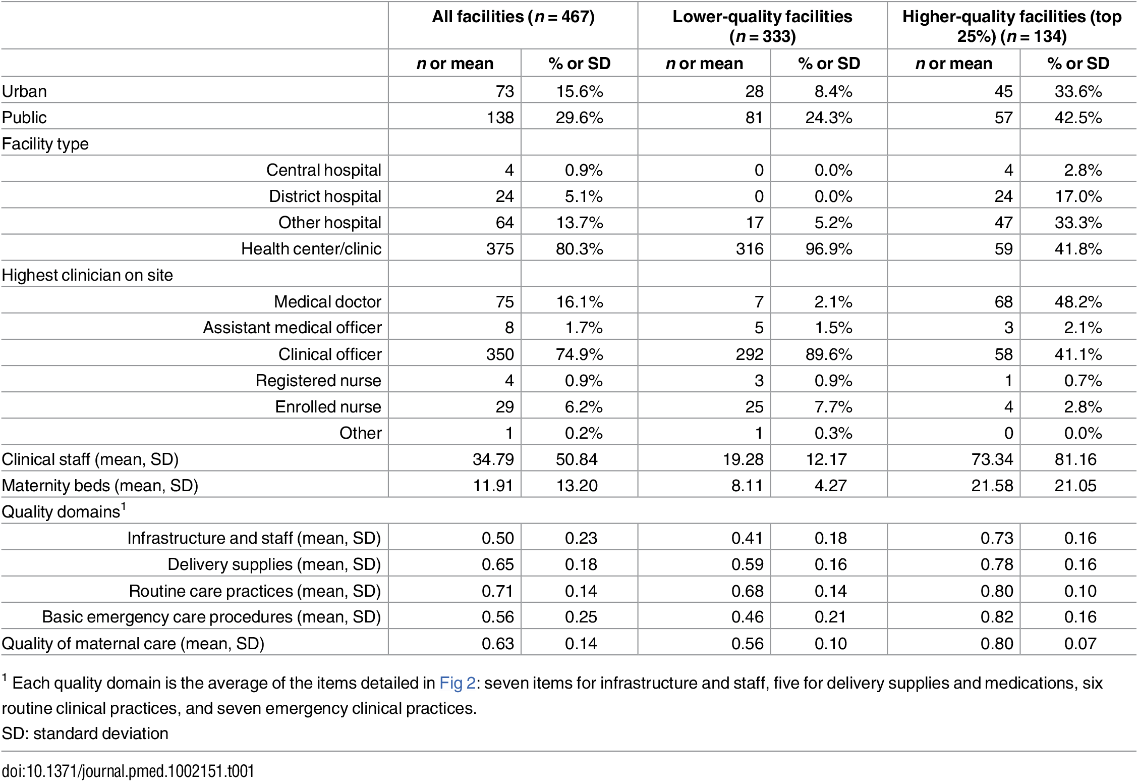 Characteristics of delivery facilities in study sample (<i>n</i> = 467).