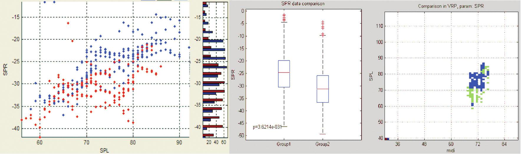 Porovnání naměřených hodnot SPR pro sólové (modře) a sborové (červeně) provedení.