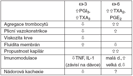 Přehled účinků omega-3 a omega-6 PUFA v i. v. tukových emulzích