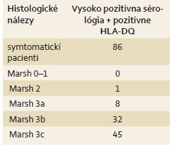 Rozdelenie pacientov podľa symptómov, pozitivity sérológie a histologických nálezov. Tab. 5. Distribution of histologic findings, positivity of serological tests and symptoms.