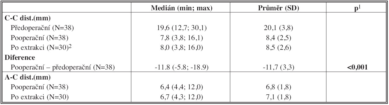 Tab. 6a: Popis traumatu – všichni pacienti (N=38) Tab. 6a: Trauma description – all patients (N=38)
