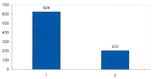Věkové složení pacientů v naší studii Graph 1. Age distribution of the study group subjects
