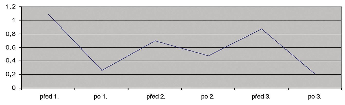 Stav zkrácených svalů v průběhu lázeňské léčby se zaměřením na prsní svaly (zkrácení hodnoceno škálou 0-2).