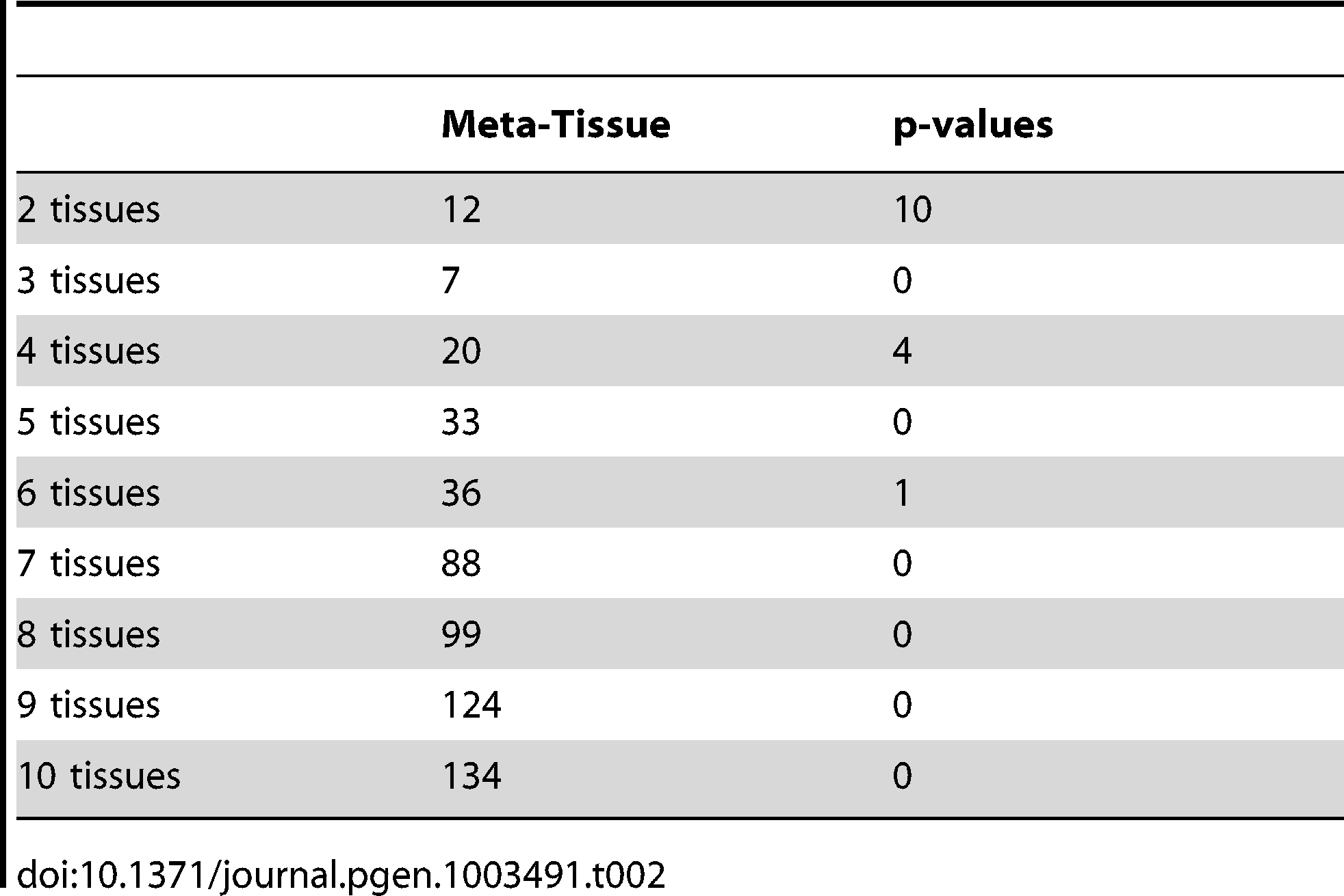 The number of eQTLs predicted to have effects by Meta-Tissue and the p-value approach across different numbers of tissues considered in the ten tissue dataset (eQTLs having effects across any two tissues, any three tissues, etc.).